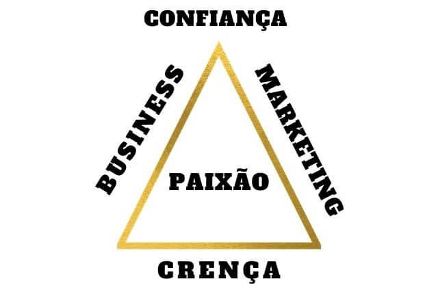 triângulo do modelo de negócio de sucesso